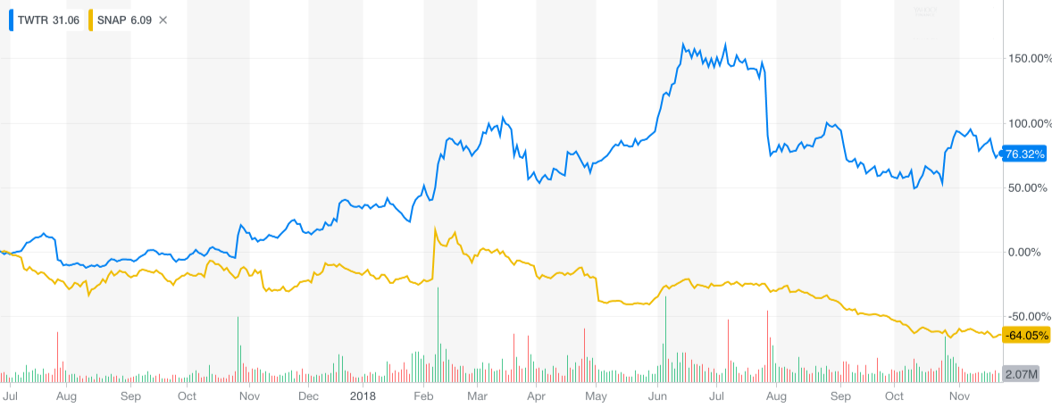 Twitter vs. Snap Stock Price